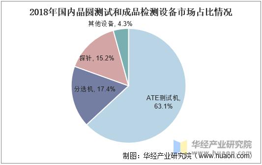 2018年国内晶圆测试和成品检测设备市场占比情况