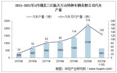 2021年5月湖北三江航天万山特种车辆有限公司汽车产量及销量统计分析