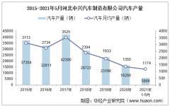 2021年5月河北中兴汽车制造有限公司汽车产量、销量及产销差额统计分析