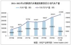 2021年5月陕西汽车集团有限责任公司汽车产量、销量及产销差额统计分析