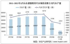 2021年5月山东唐骏欧铃汽车制造有限公司汽车产量、销量及产销差额统计分析