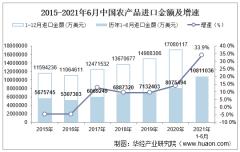 2021年6月中国农产品进口金额情况统计