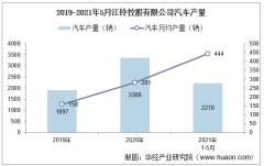 2021年5月江铃控股有限公司汽车产量、销量及产销差额统计分析