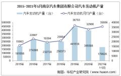 2021年5月南京汽车集团有限公司汽车发动机产量、销量及产销差额统计分析