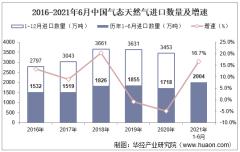 2021年6月中国气态天然气进口数量、进口金额及进口均价统计