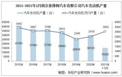 2021年5月南京依维柯汽车有限公司汽车发动机产量、销量及产销差额统计分析