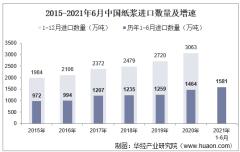 2021年6月中国纸浆进口数量、进口金额及进口均价统计