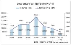 2021年5月南汽集团轿车产量及各车型产销结构统计分析