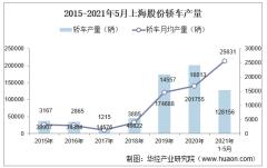 2021年5月上海股份轿车产销量、产销差额及各车型产销结构统计分析