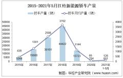 2021年5月江铃新能源轿车产销量、产销差额及各车型产销结构统计分析