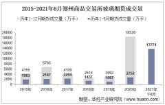 2021年6月郑州商品交易所玻璃期货成交量、成交金额及成交均价统计