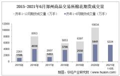 2021年6月郑州商品交易所棉花期货成交量、成交金额及成交均价统计