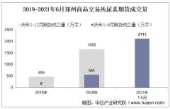 2021年6月郑州商品交易所尿素期货成交量、成交金额及成交均价统计