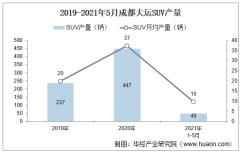 2021年5月成都大运SUV产量及各车型产量结构统计分析