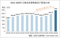 2010-2020年吉林省农林牧渔业总产值、粮食产量及肉类产量统计