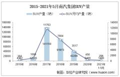 2021年5月南汽集团SUV产量及各车型产量结构统计分析