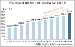 2010-2020年新疆维吾尔自治区农林牧渔业总产值、粮食产量及肉类产量统计