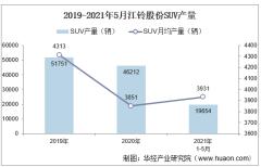 2021年5月江铃股份SUV产销量、产销差额及各车型产销量结构统计分析