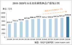 2010-2020年山东省农林牧渔业总产值、粮食产量及肉类产量统计