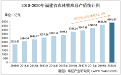 2010-2020年福建省农林牧渔业总产值、粮食产量及肉类产量统计