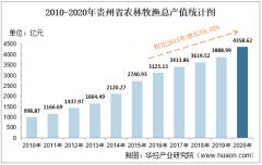 2010-2020年贵州省农林牧渔业总产值、粮食产量及肉类产量统计
