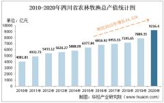 2010-2020年四川省农林牧渔业总产值、粮食产量及肉类产量统计