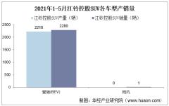 2021年5月江铃控股SUV产销量、产销差额及各车型产销量结构统计分析