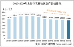 2010-2020年上海市农林牧渔业总产值、粮食产量及肉类产量统计