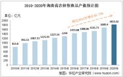 2010-2020年海南省农林牧渔业总产值、粮食产量及肉类产量统计