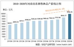 2010-2020年河南省农林牧渔业总产值、粮食产量及肉类产量统计