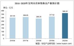 2016-2020年宝鸡市农林牧渔业总产值、粮食产量及播种面积统计