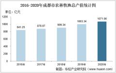 2016-2020年成都市农林牧渔业总产值、粮食产量及播种面积统计