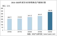 2016-2020年延安市农林牧渔业总产值、粮食产量及播种面积统计