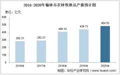 2016-2020年榆林市农林牧渔业总产值、粮食产量及播种面积统计