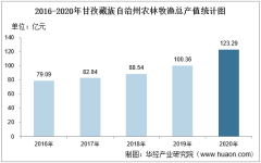 2016-2020年甘孜藏族自治州农林牧渔业总产值、粮食产量及播种面积统计