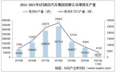 2021年6月南京汽车集团有限公司乘用车产量统计分析