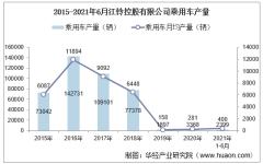 2021年6月江铃控股有限公司乘用车产量、销量及产销差额统计分析