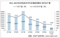 2021年6月河北中兴汽车制造有限公司汽车产量、销量及产销差额统计分析