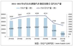 2021年6月山东唐骏汽车制造有限公司汽车产量、销量及产销差额统计分析