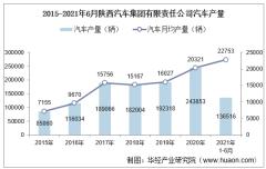 2021年6月陕西汽车集团有限责任公司汽车产量、销量及产销差额统计分析