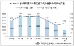 2021年6月江西江铃集团晶马汽车有限公司汽车产量、销量及产销差额统计分析