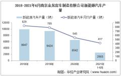 2021年6月南京金龙客车制造有限公司新能源汽车产量、销量及产销差额统计分析