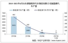 2021年6月山东唐骏欧铃汽车制造有限公司新能源汽车产量、销量及产销差额统计分析