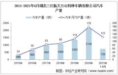 2021年6月湖北三江航天万山特种车辆有限公司汽车产量及销量统计分析
