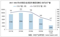 2021年6月南京金龙客车制造有限公司汽车产量、销量及产销差额统计分析
