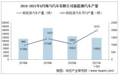 2021年6月海马汽车有限公司新能源汽车产量、销量及产销差额统计分析