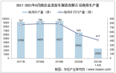 2021年6月南京金龙客车制造有限公司商用车产量、销量及产销差额统计分析
