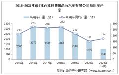 2021年6月江西江铃集团晶马汽车有限公司商用车产量、销量及产销差额统计分析