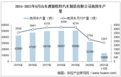 2021年6月山东唐骏欧铃汽车制造有限公司商用车产量、销量及产销差额统计分析