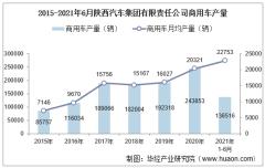 2021年6月陕西汽车集团有限责任公司商用车产量、销量及产销差额统计分析